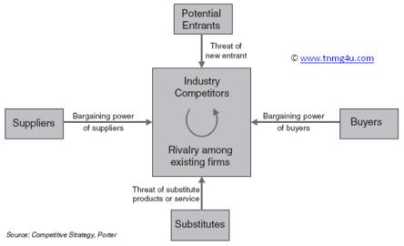Porter's_model